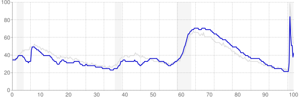 Georgia monthly unemployment rate chart from 1990 to September 2020